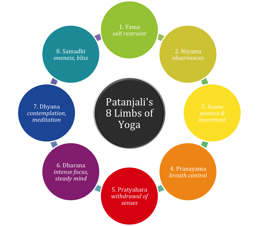 the 8 limbs of yoga patanjali